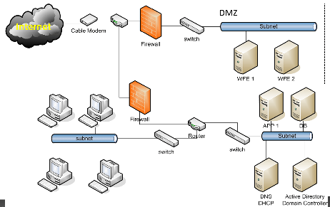 common network-diagram