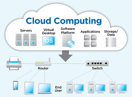 Cloud Computing Security World Informatix Cyber Security